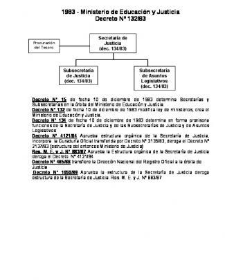 Más Historial De La Estructura - Biblioteca Digital Ministerio De