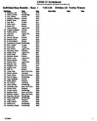 Individual Race Results