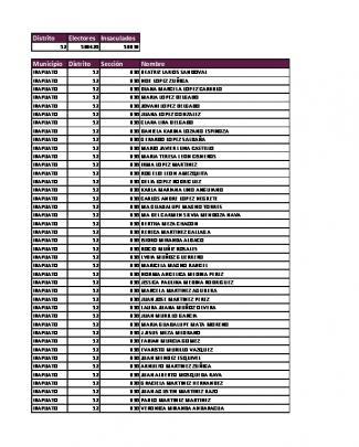 Distrito Electores Insaculados Municipio Distrito Sección Nombre